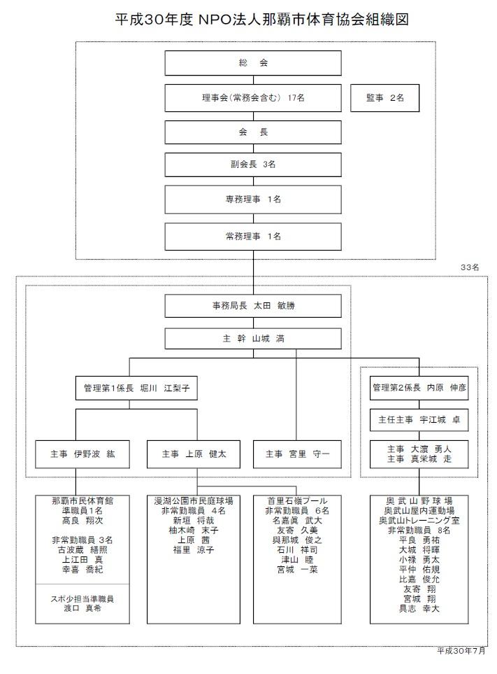 組織図H30.7