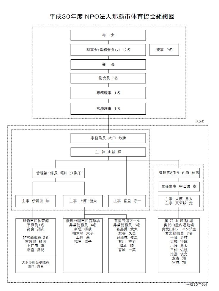 組織図H30.6